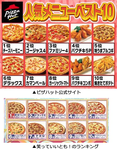 2月28日の「笑っていいとも」の捏造人気ランキングで、ピザハットの人気ピザでプルコギピザを1位にした捏造