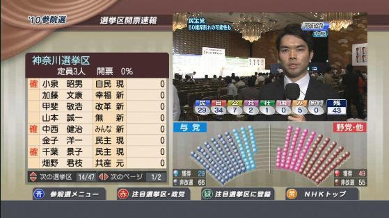 神奈川選挙区千葉景子大苦戦