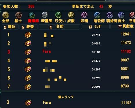 20111017(タイガー順位)