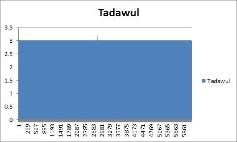 eurusd_Tadawul