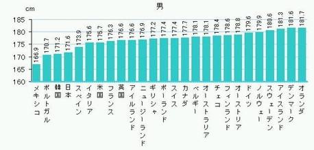 身長 世界 の 平均