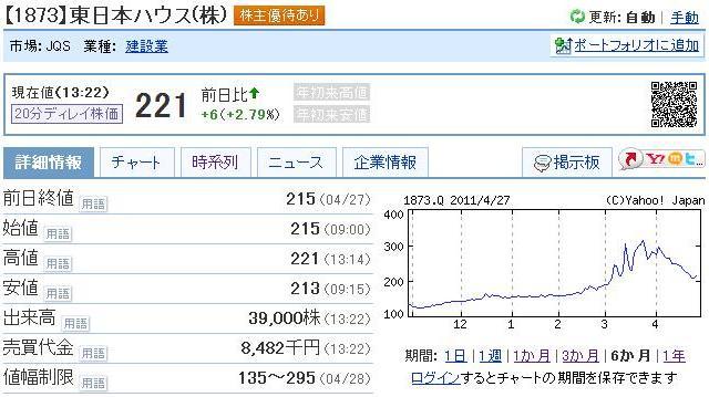 東日本ハウス株価