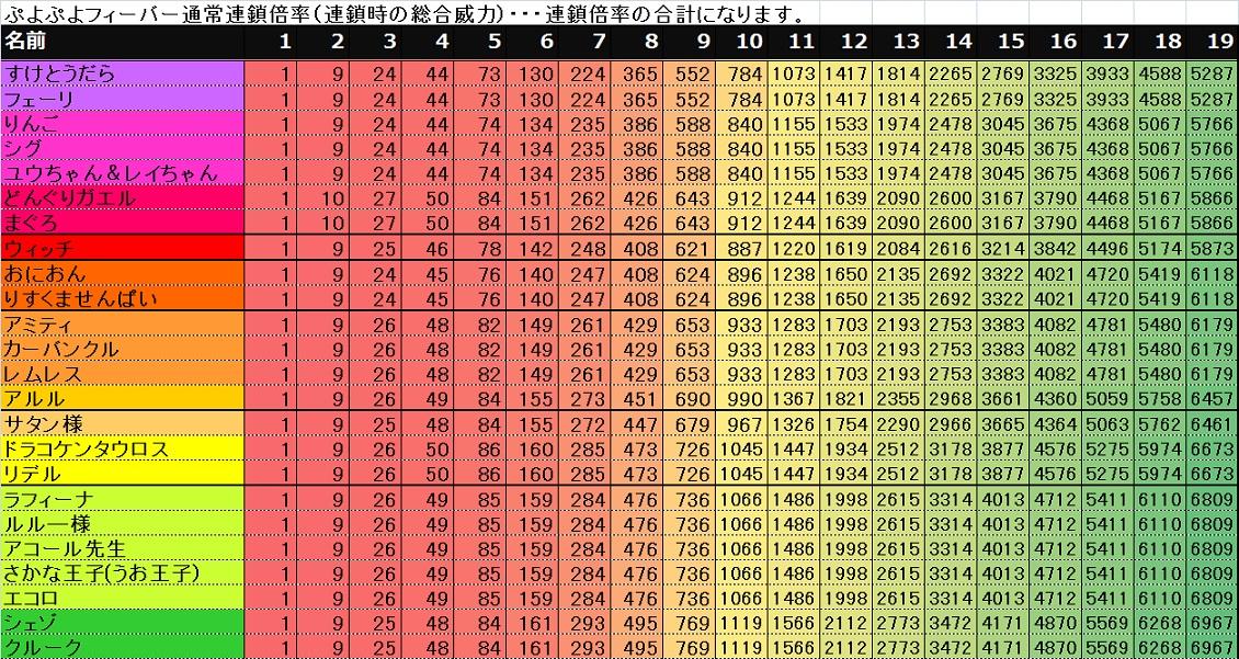 puyopuyo20th フィーバーモード通常連鎖倍率表-合計編