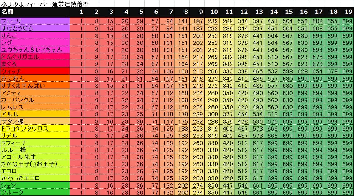 puyopuyo20th フィーバーモード通常連鎖倍率表
