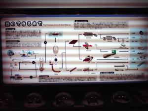 大阪科学技術館 住友金属工業ブース(鉄のできるまで)