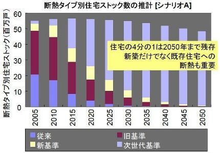 断熱水準別住宅ストック数の推計
