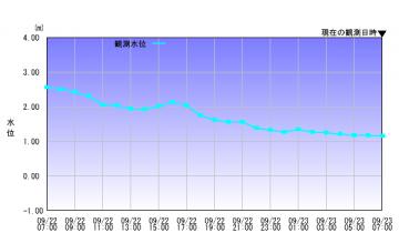 graph_river8057