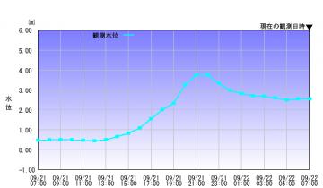 graph_river8058
