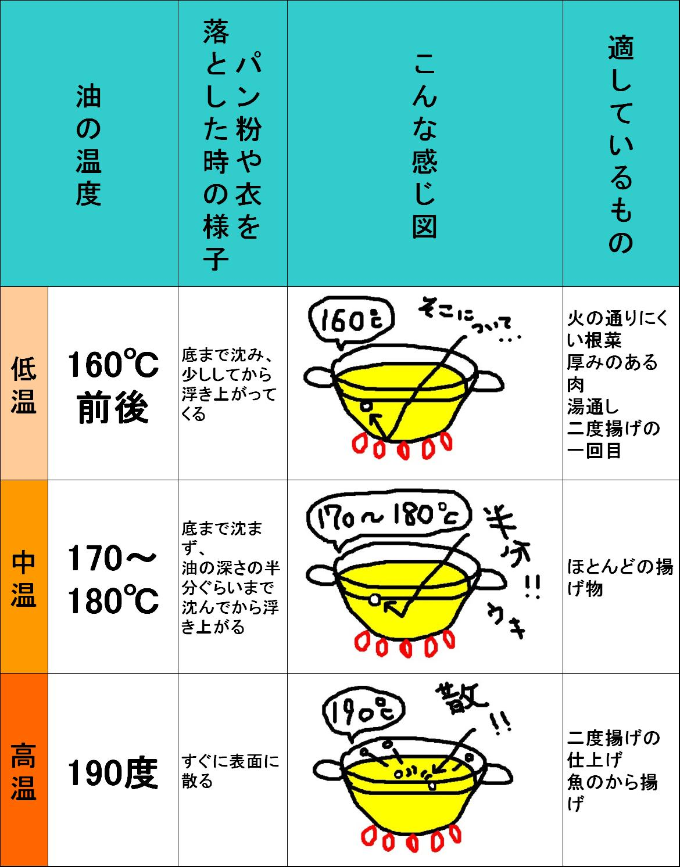 油の温度(図有り)