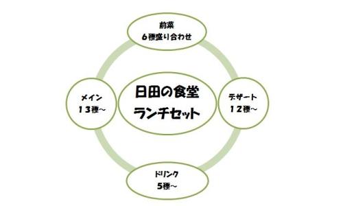 日田ランチ図