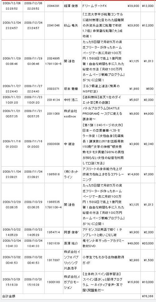 シンプルな方法で100万円稼ぐ!『ワンデイアフィリエイトプログラム』 の詳細 内容 実績 稼