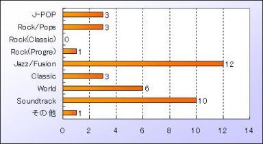2010年1月 ジャンル別集計
