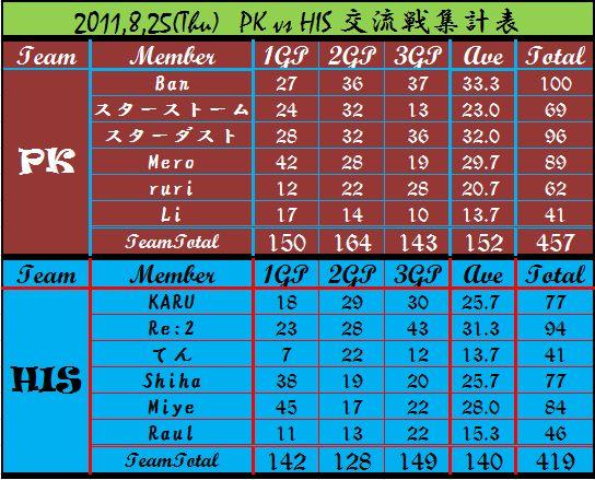 2011,8,25 PK vs HIS