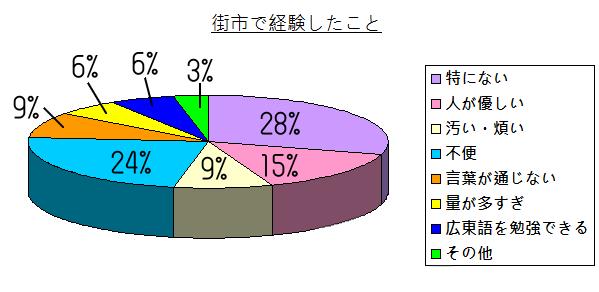 chart - 004