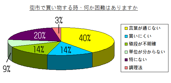 chart - 005