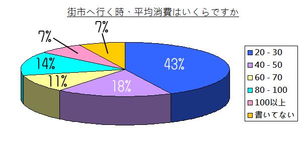 chart - 002