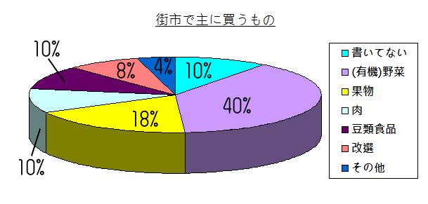 chart - 003