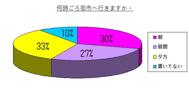 chart - 001