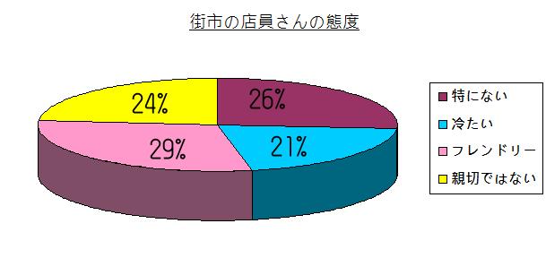 chart - 010