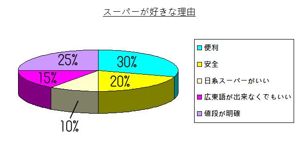 chart - 008