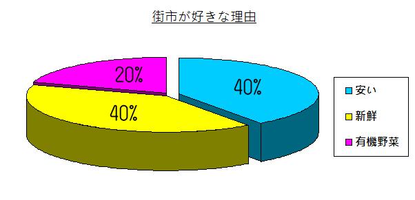 chart - 009