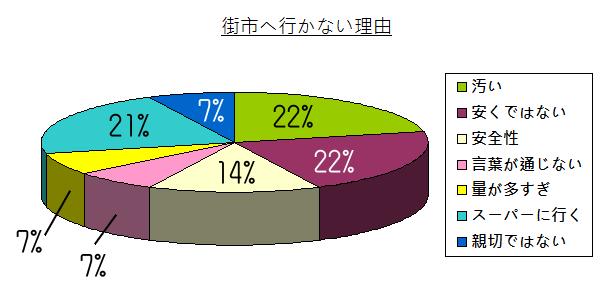 chart - 006