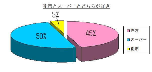 chart - 007