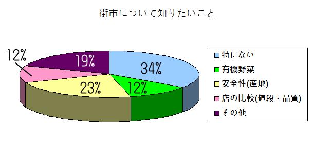 chart - 014
