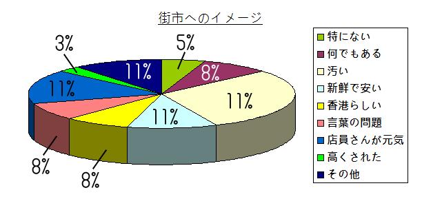 chart - 012