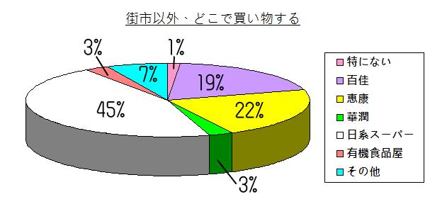 chart - 013