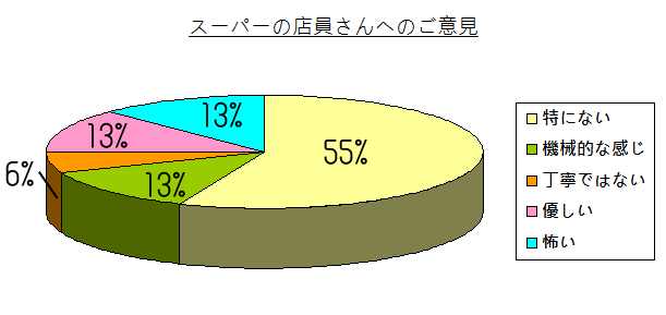 chart - 011
