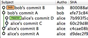 AliceのbobブランチにBobの変更をpull