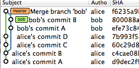 AliceのmasterにBobの変更を取り込んだ