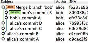 BobのaliceブランチにAliceの変更をpull