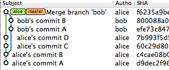BobのmasterにAliceの変更を取り込んだ