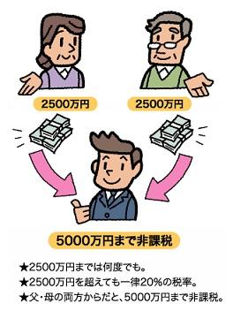 相続時精算課税2