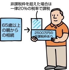 相続時精算課税4