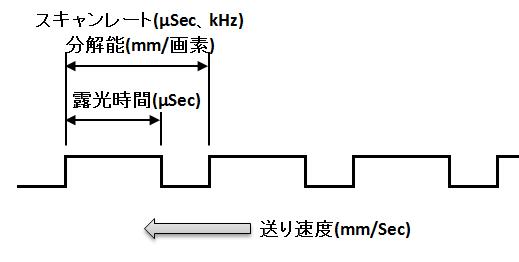 ラインセンサカメラのスキャンレートと分解能、送り速度との関係
