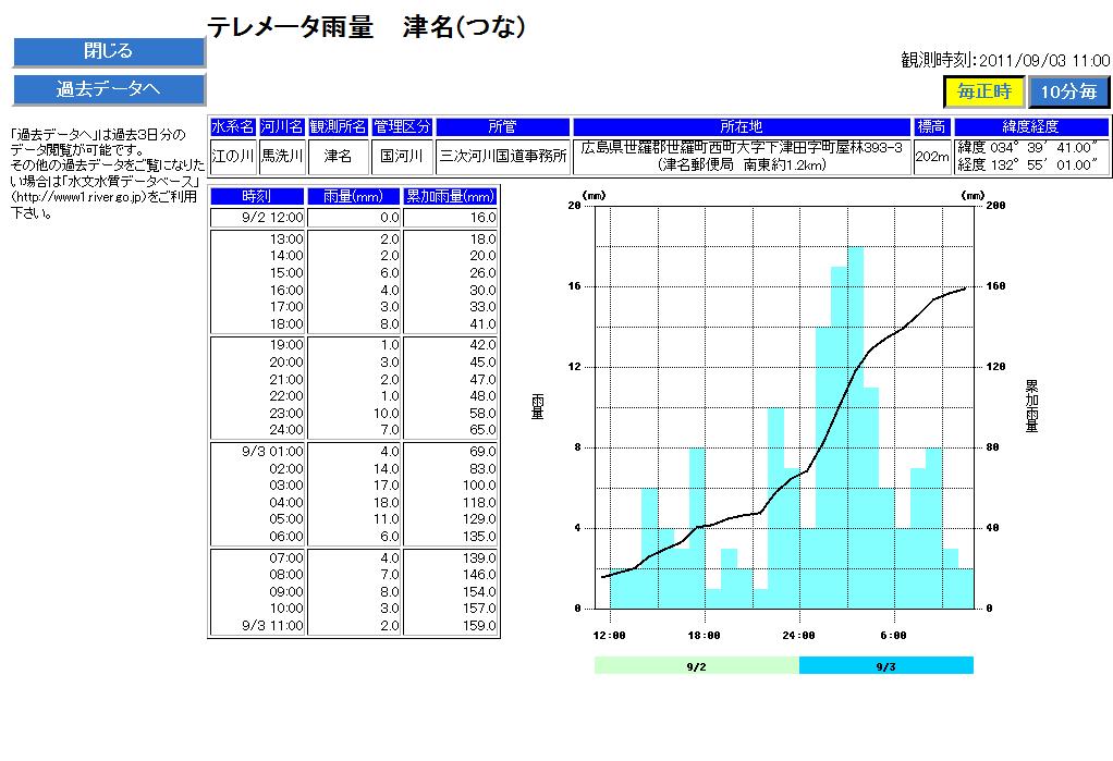 国土交通省 【川の防災情報】 テレメータ雨量(津名)