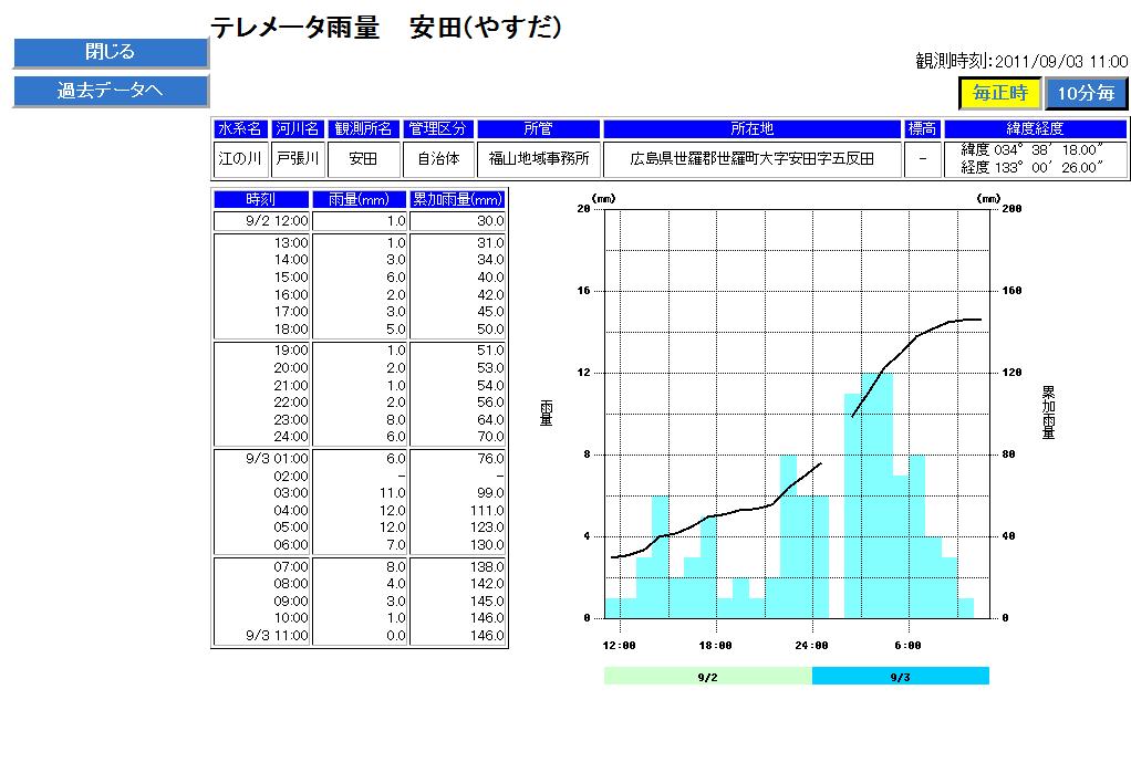 国土交通省 【川の防災情報】 テレメータ雨量(安田)