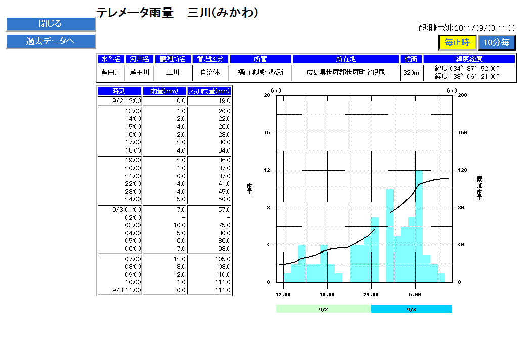 国土交通省 【川の防災情報】 テレメータ雨量(三川)