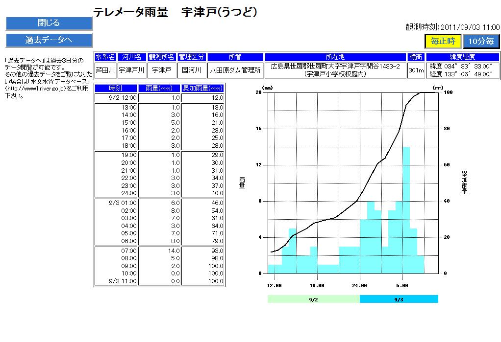 国土交通省 【川の防災情報】 テレメータ雨量(宇津戸)
