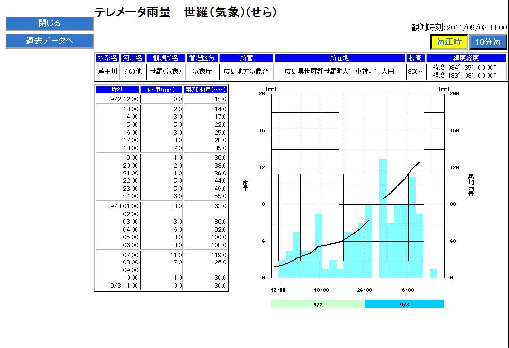 国土交通省 【川の防災情報】 テレメータ雨量(世羅(気象))