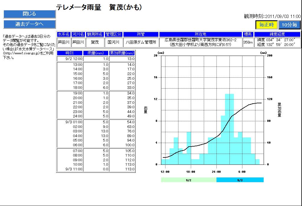 国土交通省 【川の防災情報】 テレメータ雨量(賀茂2)