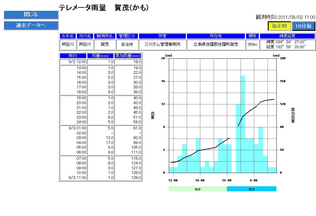 国土交通省 【川の防災情報】 テレメータ雨量(賀茂)