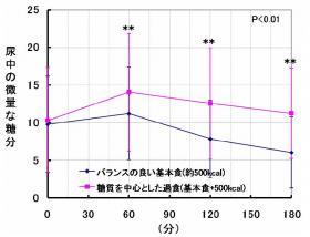 食後における尿中の糖分変化