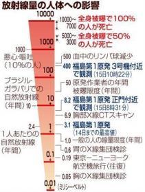 放射線量の人体への影響