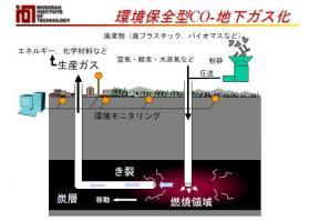 地下ガス化