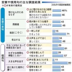 国語に関する世論調査