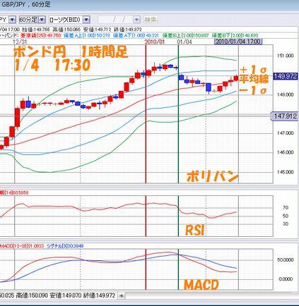 ポンド円1時間1.04